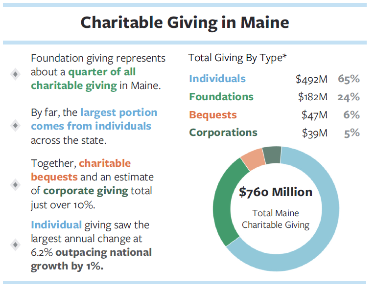 Image - Charitable Giving in Maine